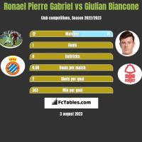 Ronael Pierre Gabriel vs Giulian Biancone h2h player stats