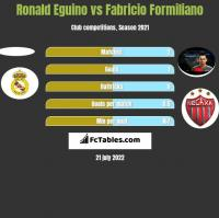 Ronald Eguino vs Fabricio Formiliano h2h player stats