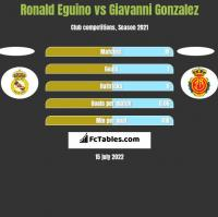Ronald Eguino vs Giavanni Gonzalez h2h player stats