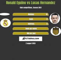 Ronald Eguino vs Lucas Hernandez h2h player stats