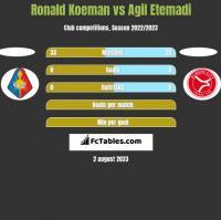 Ronald Koeman vs Agil Etemadi h2h player stats
