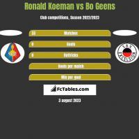 Ronald Koeman vs Bo Geens h2h player stats