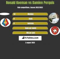 Ronald Koeman vs Damien Perquis h2h player stats