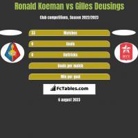 Ronald Koeman vs Gilles Deusings h2h player stats