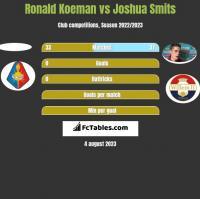 Ronald Koeman vs Joshua Smits h2h player stats