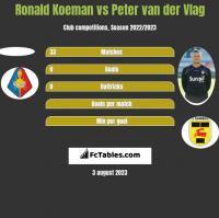 Ronald Koeman vs Peter van der Vlag h2h player stats
