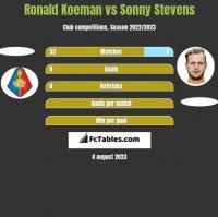 Ronald Koeman vs Sonny Stevens h2h player stats