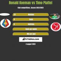 Ronald Koeman vs Timo Plattel h2h player stats