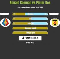 Ronald Koeman vs Pieter Bos h2h player stats