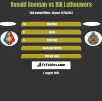 Ronald Koeman vs Bill Lathouwers h2h player stats