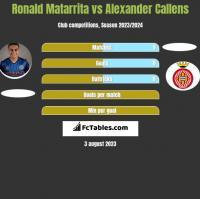 Ronald Matarrita vs Alexander Callens h2h player stats
