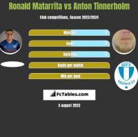 Ronald Matarrita vs Anton Tinnerholm h2h player stats