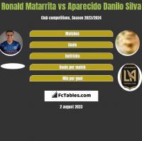 Ronald Matarrita vs Aparecido Danilo Silva h2h player stats