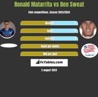Ronald Matarrita vs Ben Sweat h2h player stats