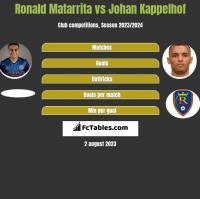 Ronald Matarrita vs Johan Kappelhof h2h player stats