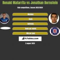 Ronald Matarrita vs Jonathan Bornstein h2h player stats