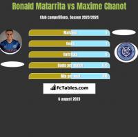 Ronald Matarrita vs Maxime Chanot h2h player stats