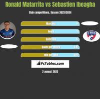 Ronald Matarrita vs Sebastien Ibeagha h2h player stats
