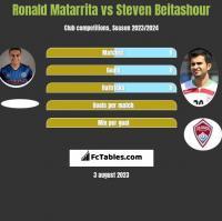 Ronald Matarrita vs Steven Beitashour h2h player stats
