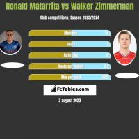 Ronald Matarrita vs Walker Zimmerman h2h player stats