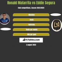 Ronald Matarrita vs Eddie Segura h2h player stats