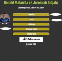 Ronald Matarrita vs Jeremiah Gutjahr h2h player stats