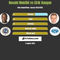 Ronald Mukiibi vs Eirik Haugan h2h player stats