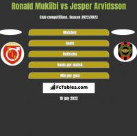 Ronald Mukiibi vs Jesper Arvidsson h2h player stats