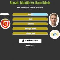 Ronald Mukiibi vs Karol Mets h2h player stats