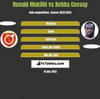 Ronald Mukiibi vs Kebba Ceesay h2h player stats