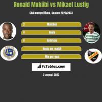 Ronald Mukiibi vs Mikael Lustig h2h player stats
