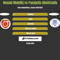 Ronald Mukiibi vs Panajotis Dimitriadis h2h player stats