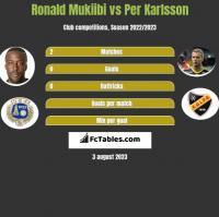 Ronald Mukiibi vs Per Karlsson h2h player stats