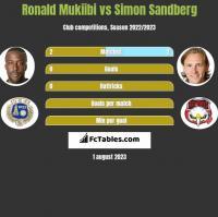 Ronald Mukiibi vs Simon Sandberg h2h player stats