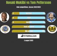 Ronald Mukiibi vs Tom Pettersson h2h player stats
