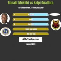 Ronald Mukiibi vs Kalpi Ouattara h2h player stats
