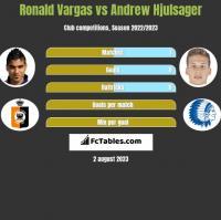 Ronald Vargas vs Andrew Hjulsager h2h player stats