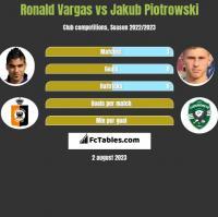 Ronald Vargas vs Jakub Piotrowski h2h player stats