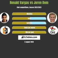 Ronald Vargas vs Joren Dom h2h player stats