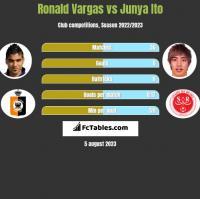 Ronald Vargas vs Junya Ito h2h player stats