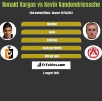Ronald Vargas vs Kevin Vandendriessche h2h player stats