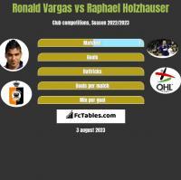Ronald Vargas vs Raphael Holzhauser h2h player stats