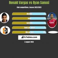 Ronald Vargas vs Ryan Sanusi h2h player stats