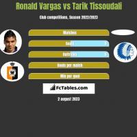 Ronald Vargas vs Tarik Tissoudali h2h player stats