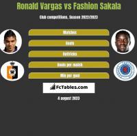 Ronald Vargas vs Fashion Sakala h2h player stats