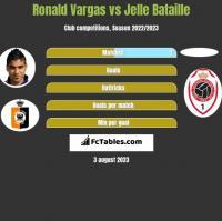 Ronald Vargas vs Jelle Bataille h2h player stats