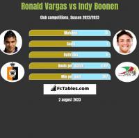Ronald Vargas vs Indy Boonen h2h player stats