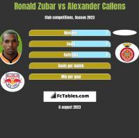 Ronald Zubar vs Alexander Callens h2h player stats
