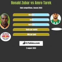 Ronald Zubar vs Amro Tarek h2h player stats