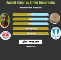 Ronald Zubar vs Anton Tinnerholm h2h player stats